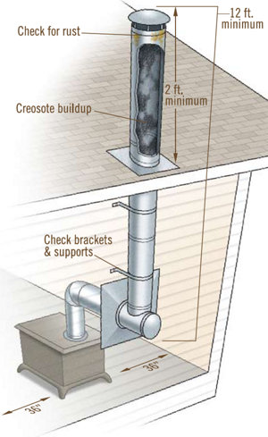 Stove pipe hook up