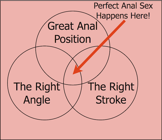 Have better anal sex