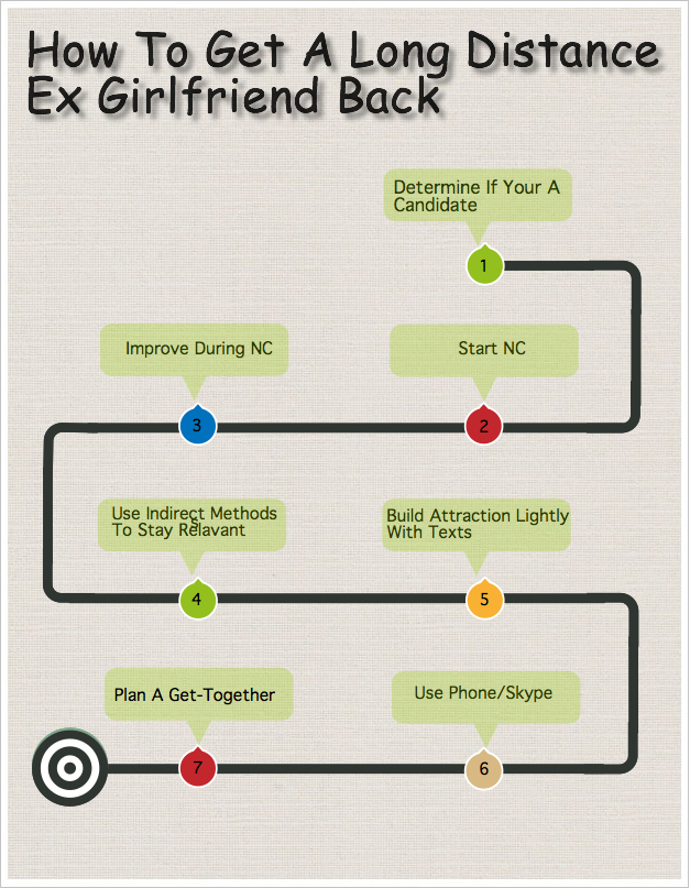 Ex girlfriend recovery