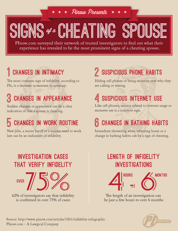 Signs of infidelity in a relationship