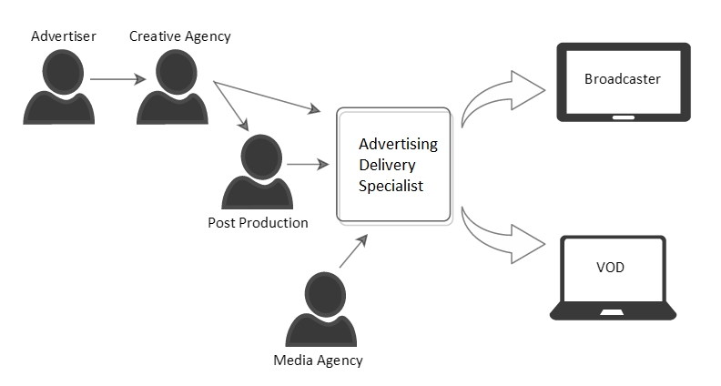 Role of media in advertising wikipedia