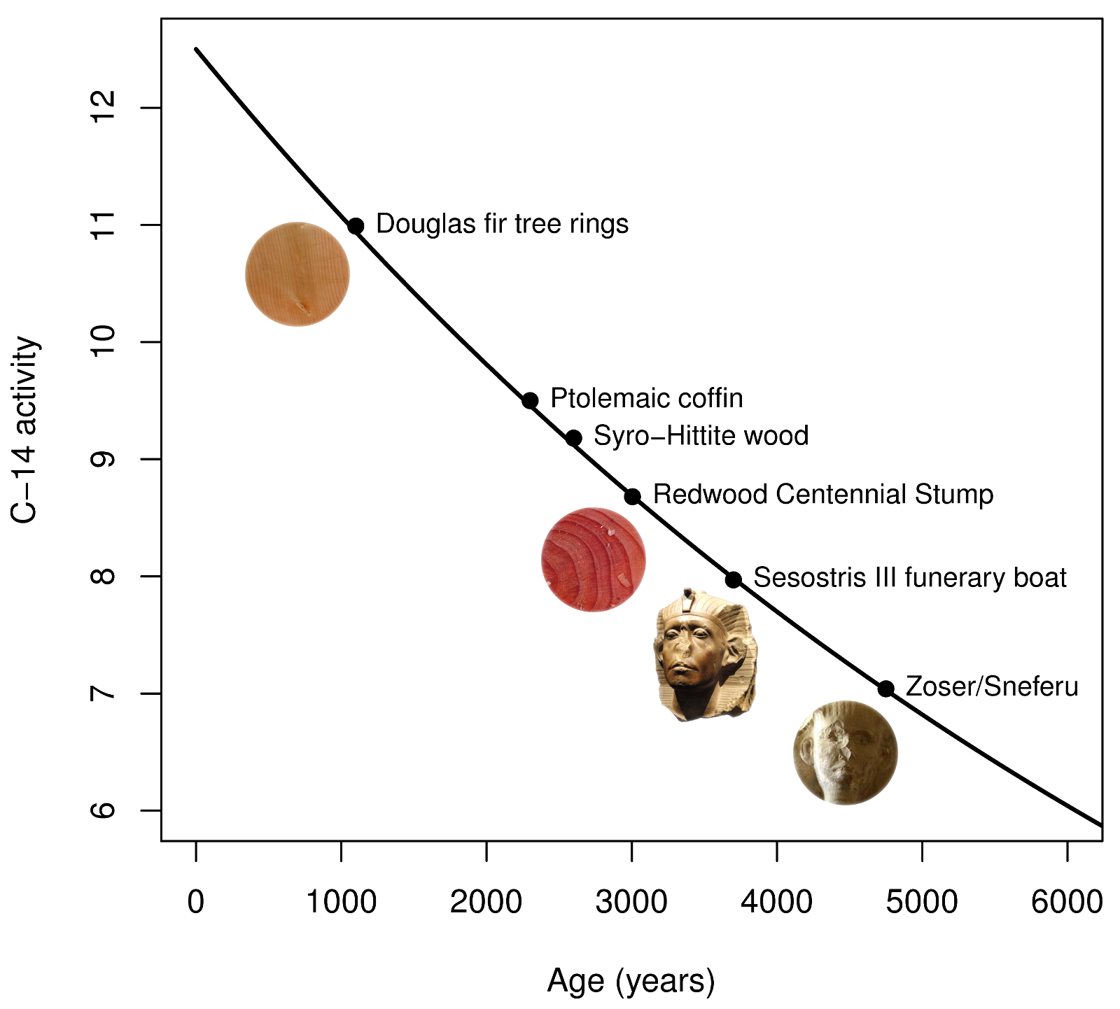 How far back can carbon dating accurately be used