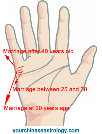How to know my marriage age