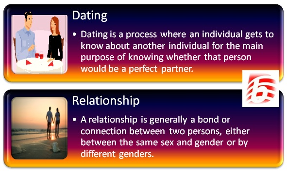 Difference between dating and going out