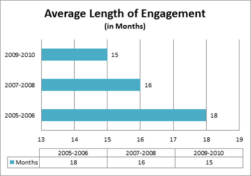 Average length of dating time before engagement