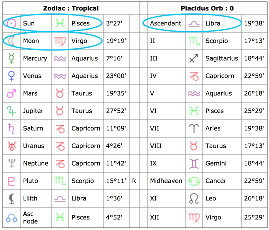 Find your moon sign cafe astrology