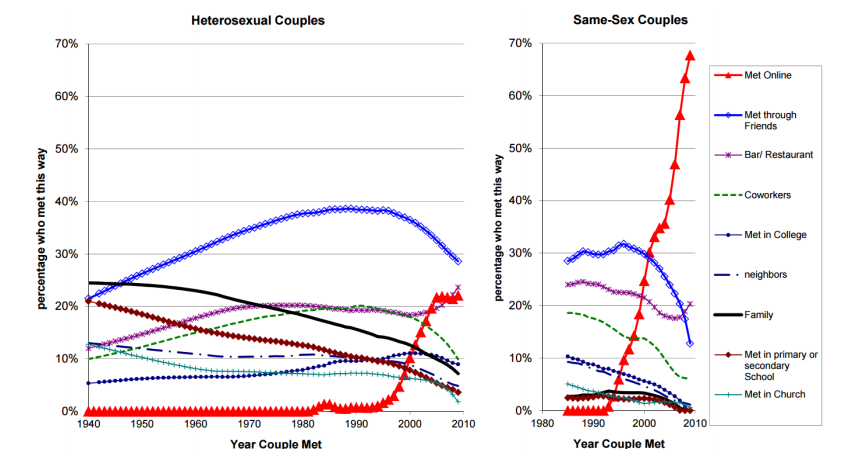 Sociological effects of online dating