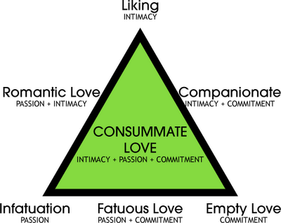 Triangular theory of love test