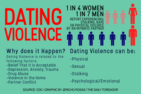 How often does dating violence occur