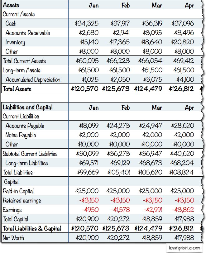 How to make projected balance sheet