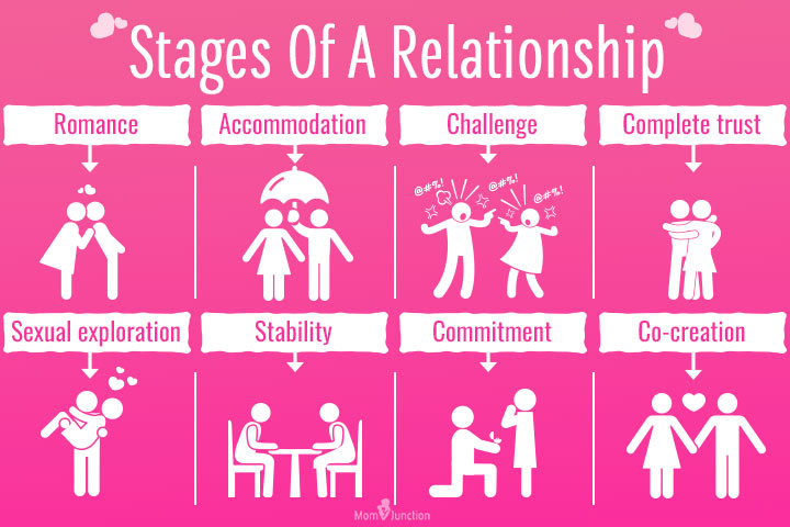 The relationship stages